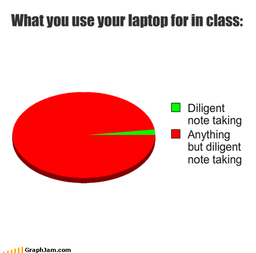 class,laptop,note taking,Pie Chart