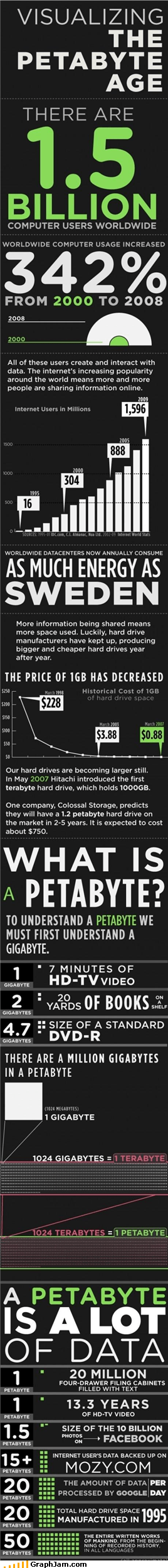 data infographic numbers petabyte