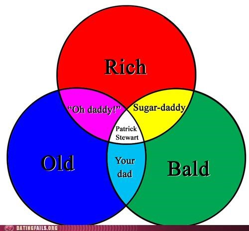 Chart,patrick stewart,sugar daddy,venn diagram,We Are Dating