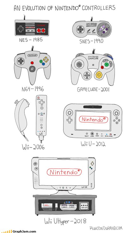 controller evolution nintendo - 5149003008