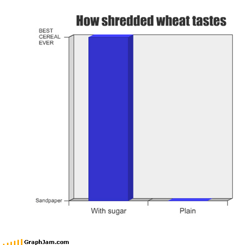 Bar Graph cereal noms shredded wheat - 5154003456