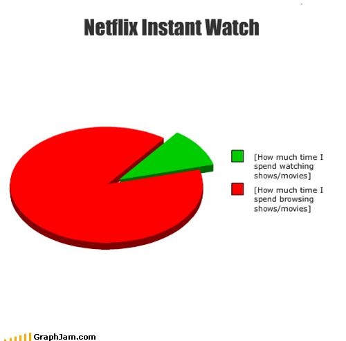 browsing instant watch netflix Pie Chart - 5155892480