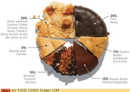 Chart cookies girl scout cookies graph Pie Chart sales - 5156203776