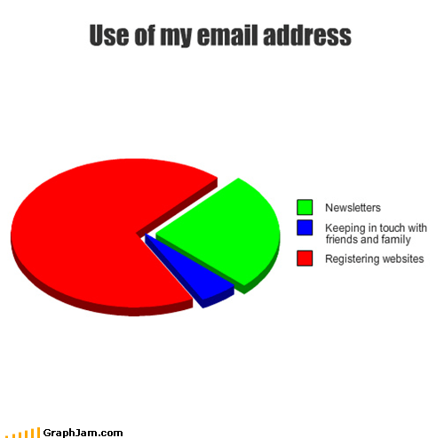 email Pie Chart registration Sad