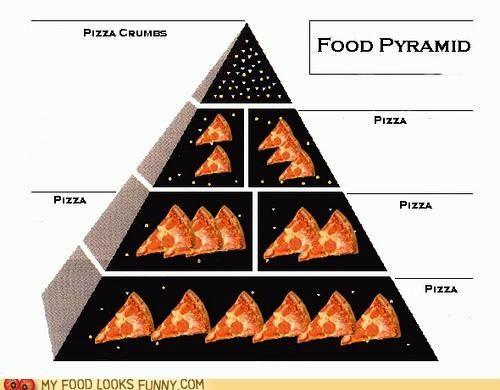 crumbs,food pyramid,graph,pizza,pyramid