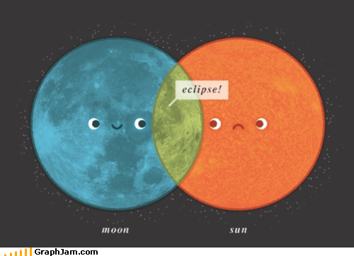 eclipse,moon,sun,venn diagram