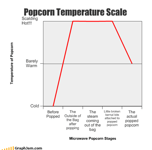 steam hot Popcorn temperature