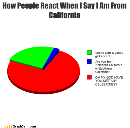 california,celeb,How People View Me,Pie Chart