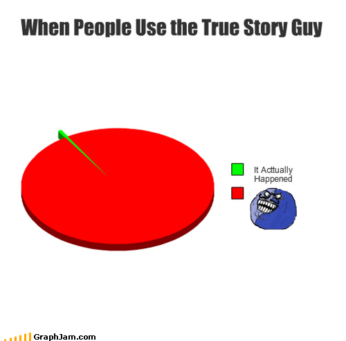 i lied Pie Chart Rage Comics true story - 5173341440