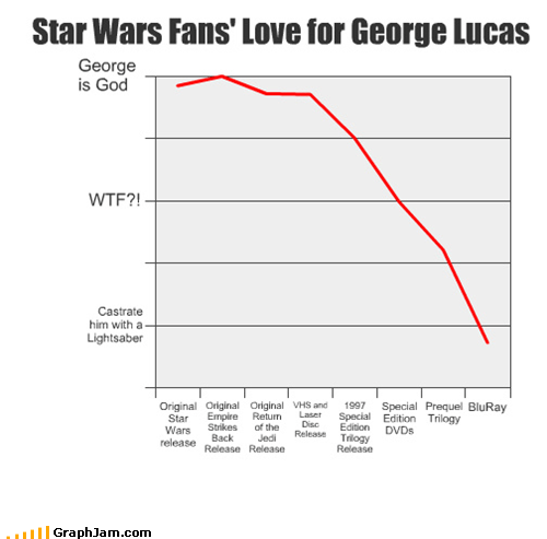 bluray,george lucas,Line Graph,star wars