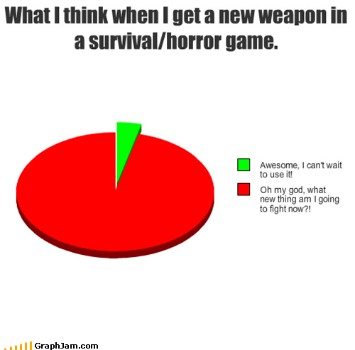 fighting Pie Chart video games weapons - 5175211264
