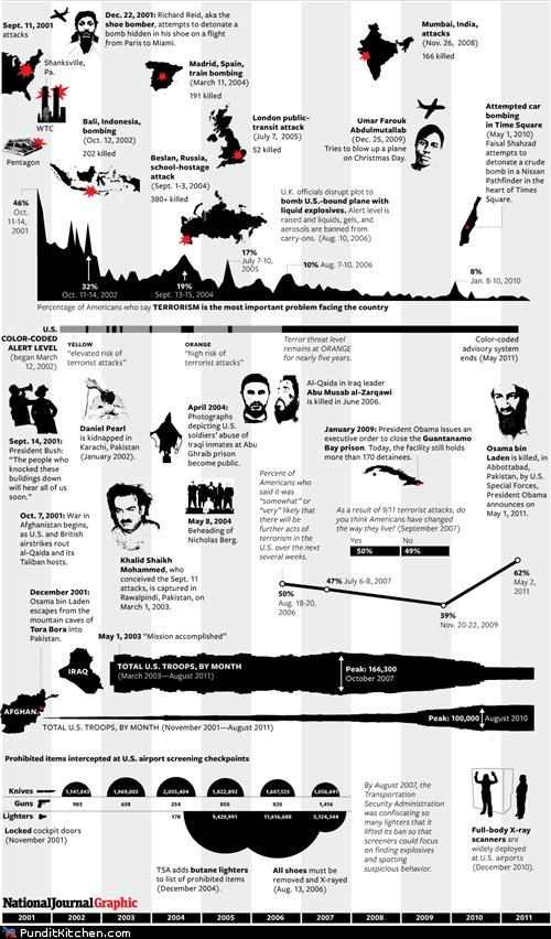 infographic Osama Bin Laden political pictures september 11 - 5175770112