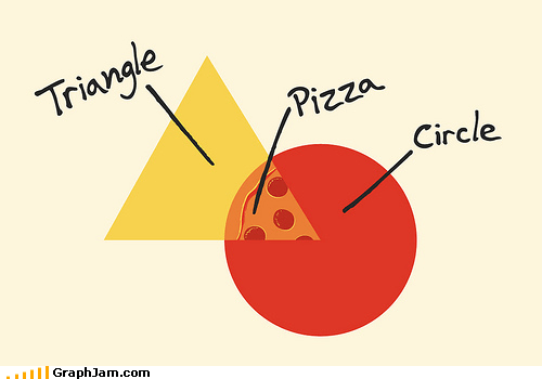 circle noms pizza triangle venn diagram