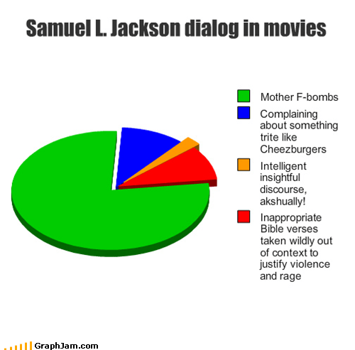 movies,Pie Chart,quotes,Samuel L Jackson