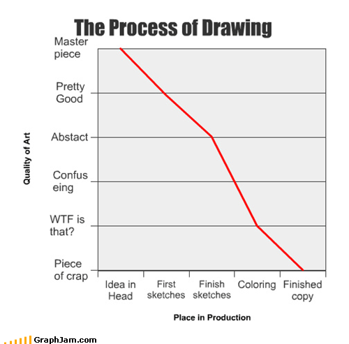 art best of week drawing Line Graph process