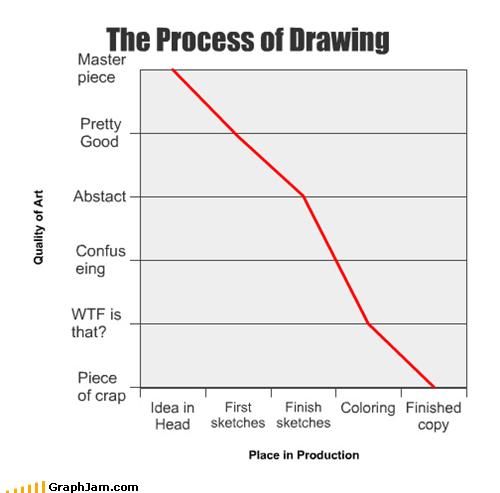 art best of week drawing Line Graph process - 5181520896