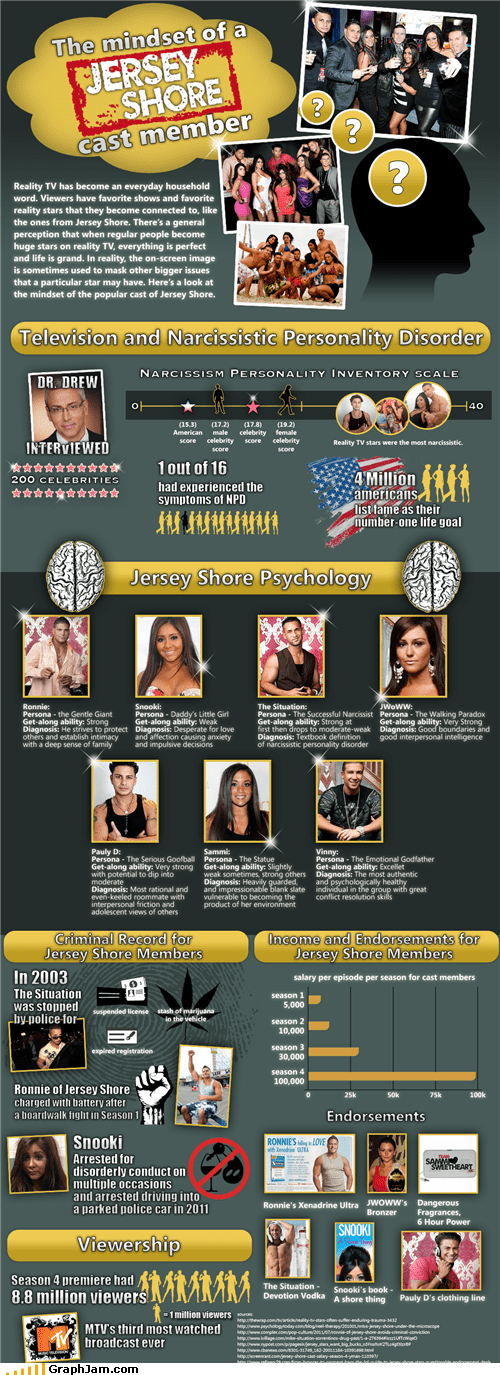 infographic,jersey shore,mindset,psychology