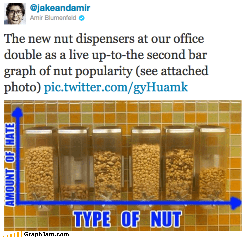 Bar Graph,dispenser,food,hate,nuts