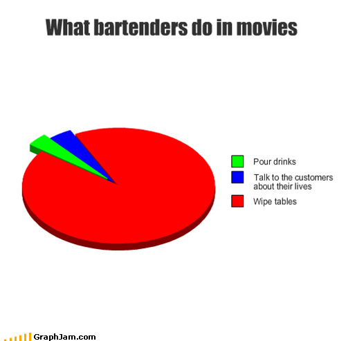 bartenders,drinks,movies,Pie Chart