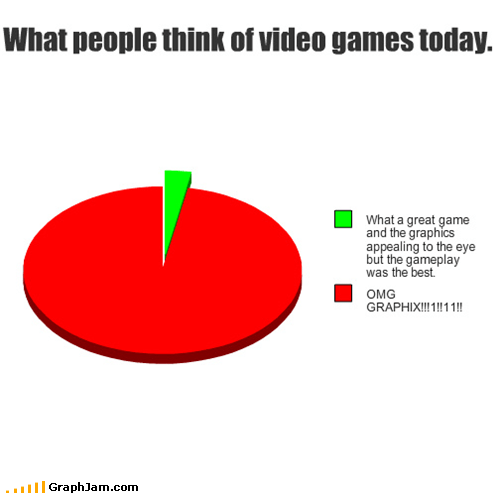 graphics,Pie Chart,priorities,video games