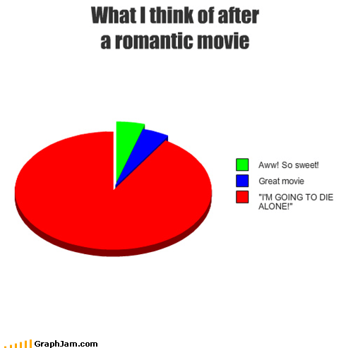 best of week,dating,movies,Pie Chart,romance