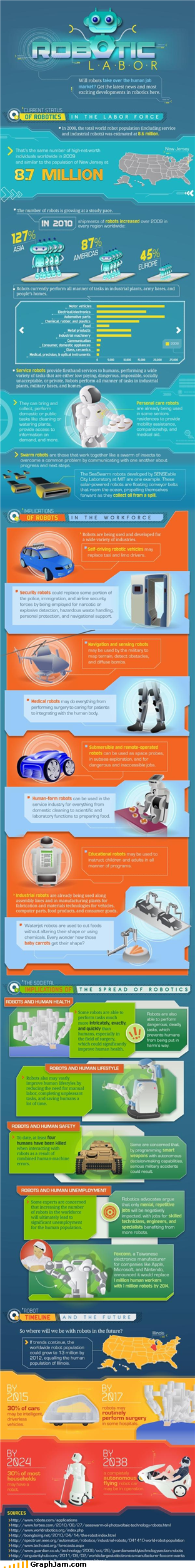 infographic,interesting,labor,robots