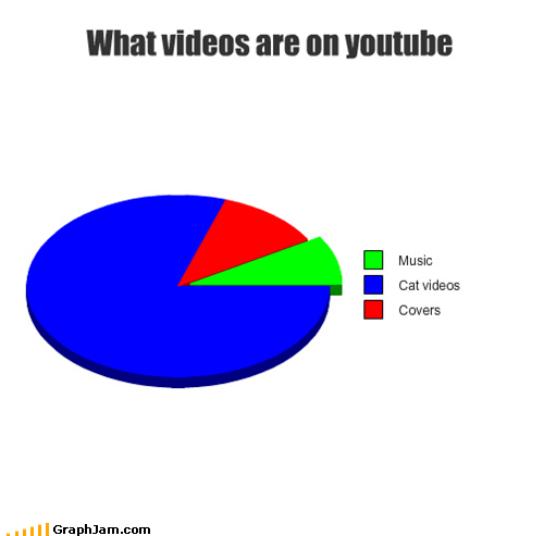 cat videos,covers,Music,Pie Chart,youtube