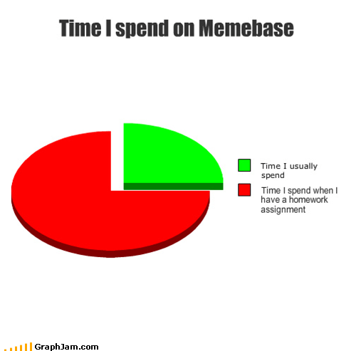 homework,memebase,Pie Chart,time