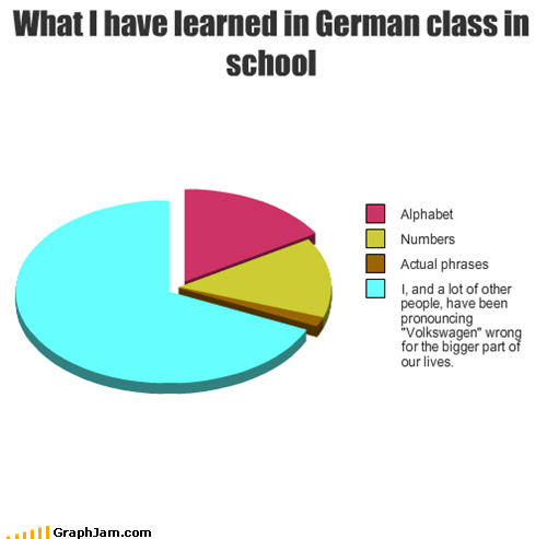 What I have learned in German class in school