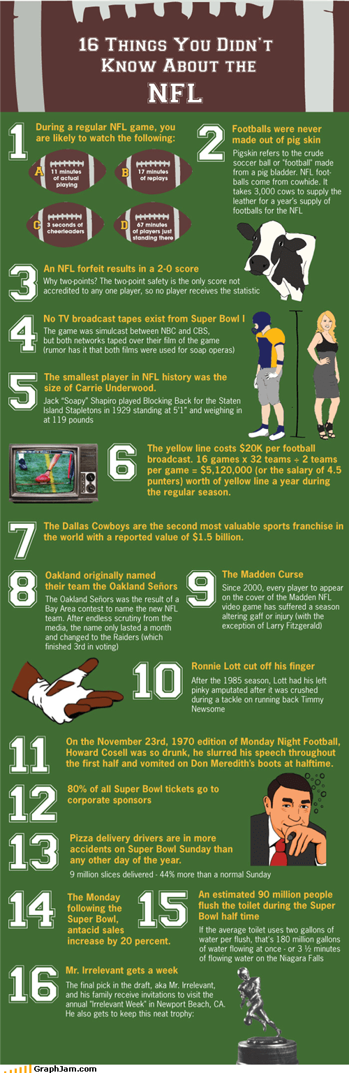 best of week facts football infographic nfl - 5206308096