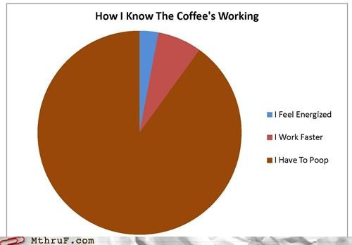 coffee,graph,Hall of Fame,poop