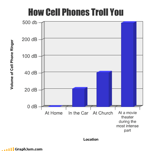 annoying,Bar Graph,cell phone,volume