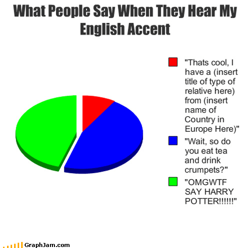 accent,english,How People View Me,Pie Chart