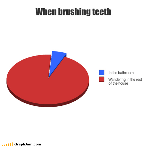 brushing teeth hygiene Pie Chart wandering
