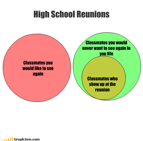 classmates high school reunion venn diagram - 5219502336