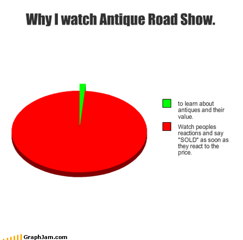 antiques roadshow,Pie Chart,price,television