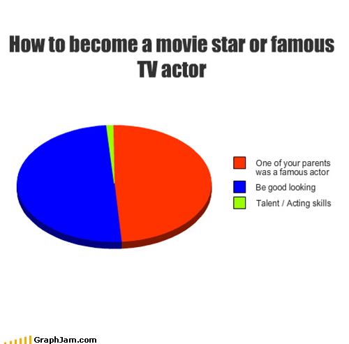celeb famous parents Pie Chart