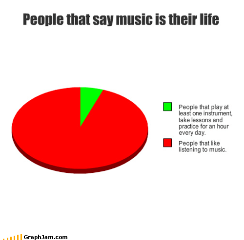 annoying,life,Music,Pie Chart