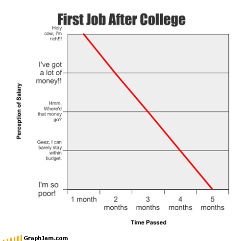 Bar Graph,college,job,salary