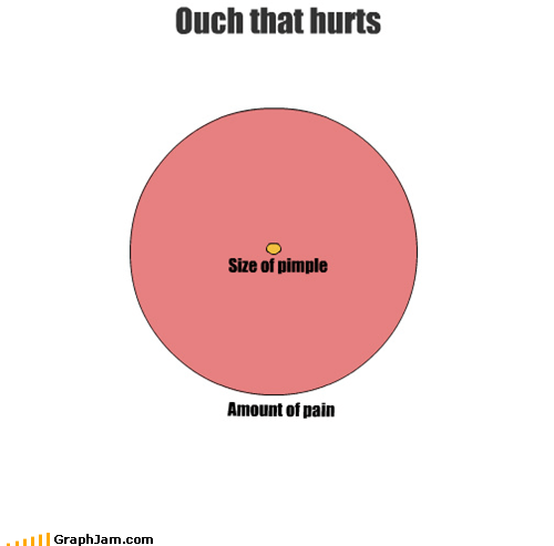 ouch pain pimple venn diagram - 5225622272