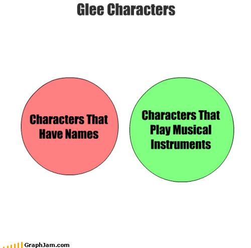 characters,glee,television,venn diagram