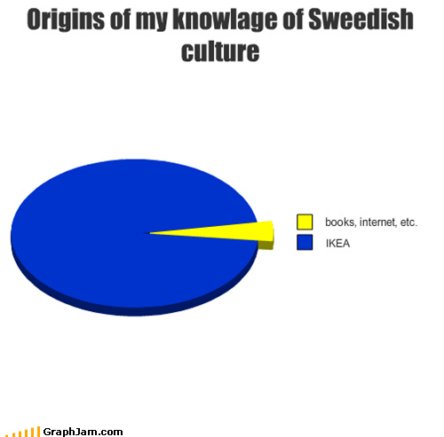 Origins of my knowlage of Sweedish culture