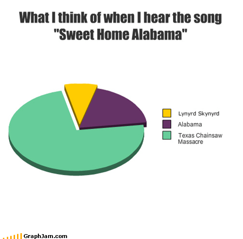 "What I think of when I hear the song ""Sweet Home Alabama"""