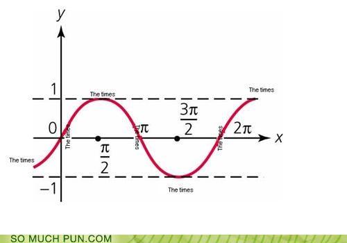 graph homophone literalism sign sine sine wave times - 5228615424
