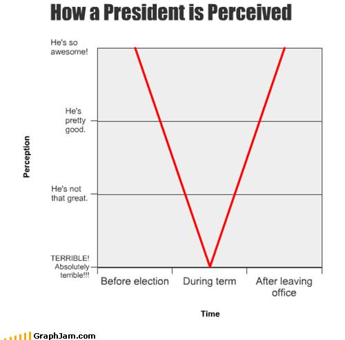 Line Graph president politics - 5234298112