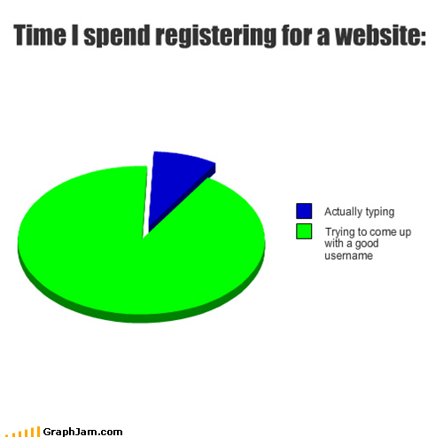 registration,Pie Chart