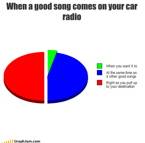 radio Music Pie Chart - 5238640640