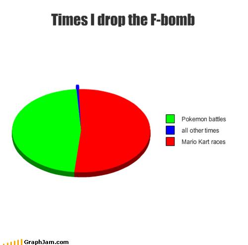 Pokémon,swearing,Mario Kart,Pie Chart
