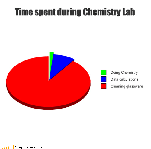 school science Chemistry Pie Chart - 5239890688