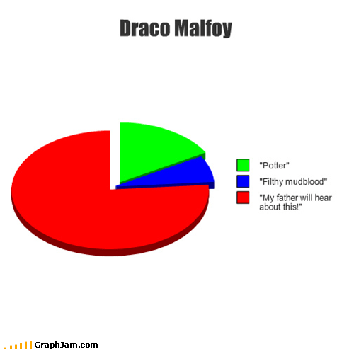 Harry Potter,draco malfoy,Pie Chart